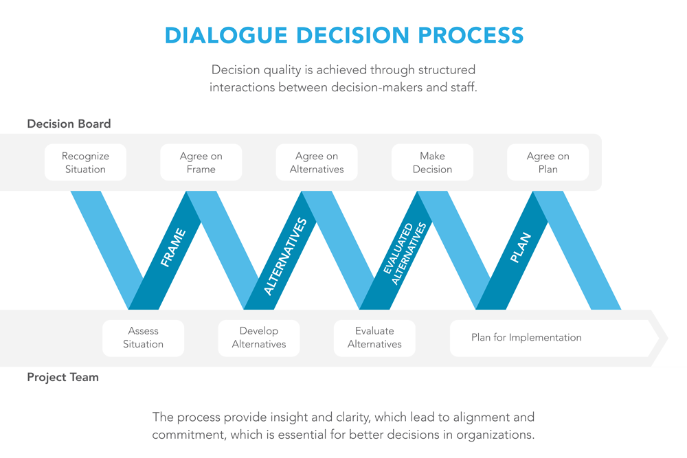 Dialogue_Process